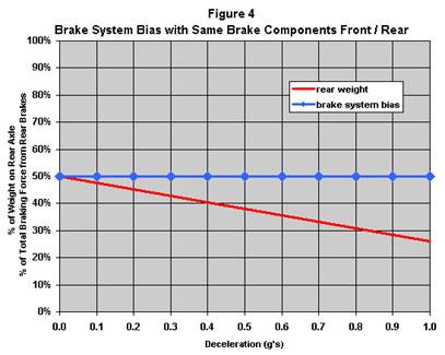 Brake Bias And Performance